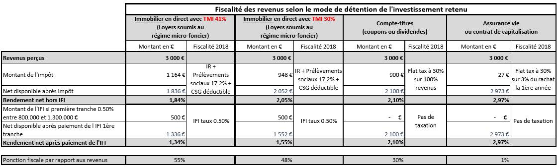 tableau-flat-tax-ifi