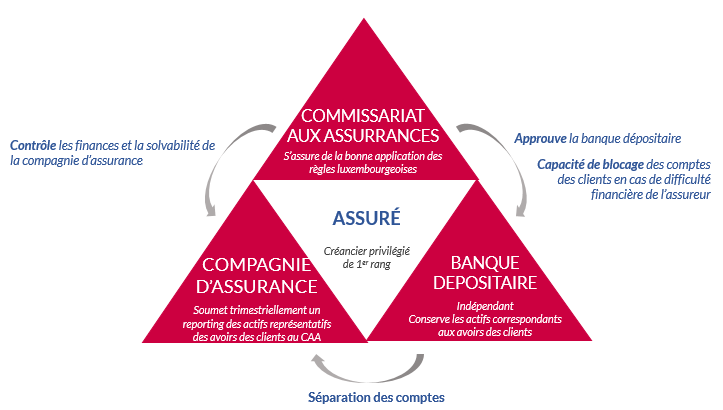 assurancevie-luxembourgeoise-triangle-securite